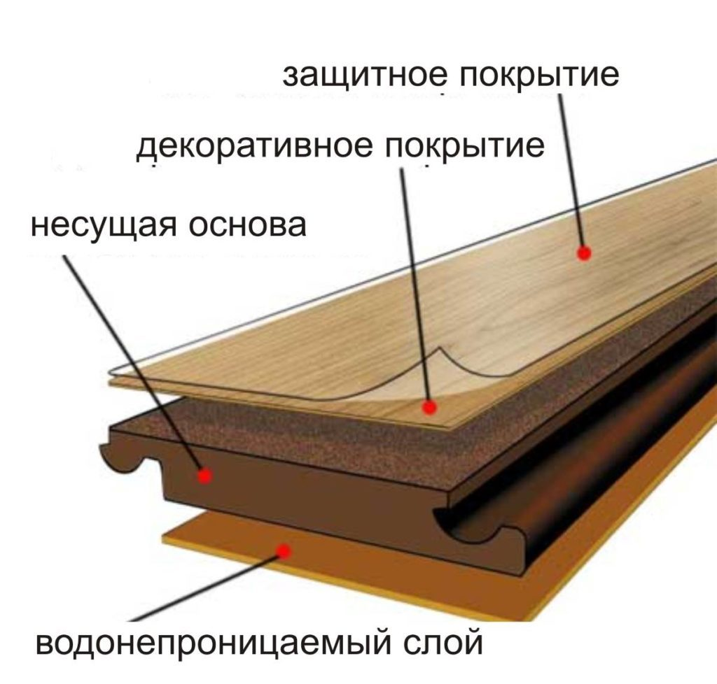 фото промежуточного слоя для ламината